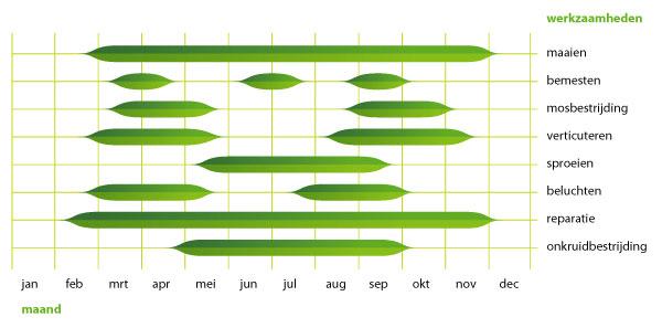 gazonkalender